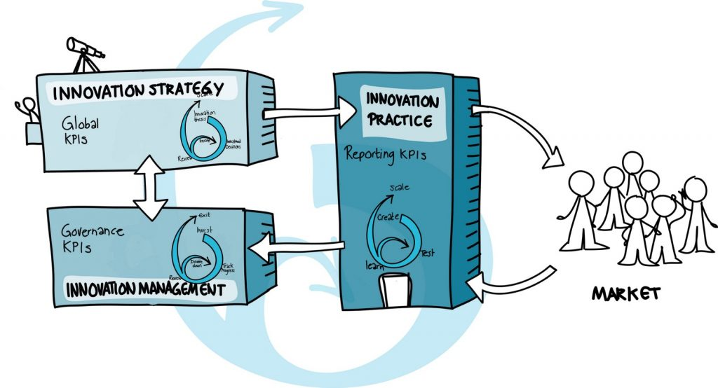 The model which visualizes the ingredients for an innovation ecoystem.