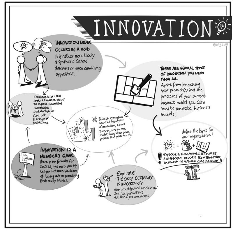 Innovation never occurs in a void