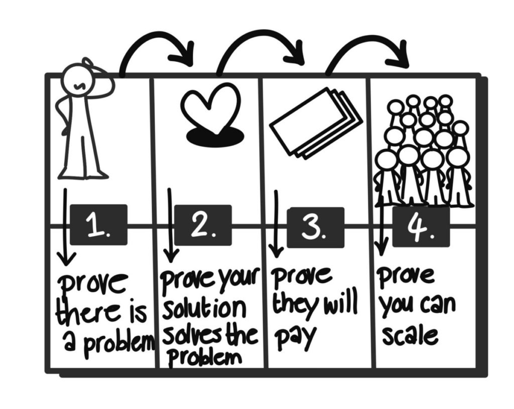 The 4 steps from idea to proven business model in the NEXT Canvas