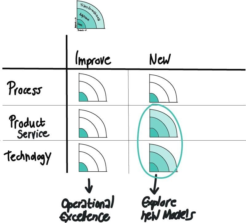 The 3 horizons of innovation. Commit to risk and long-term. Innovate or die!