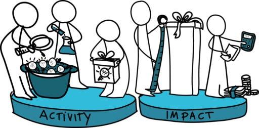 Activity versus impact metrics