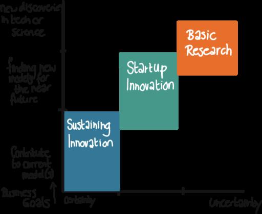 Innovation Management Matrix