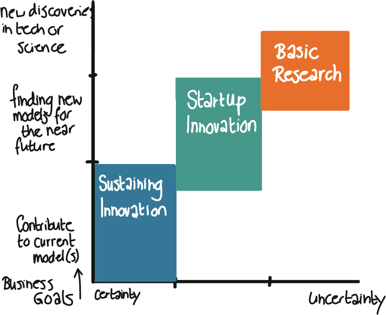 Innovatie Management Matrix