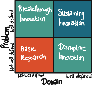 The Mapping Innovation Matrix by Greg Satell
