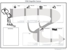 JTBD Magnifier Canvas, a worksheet from The Corporate Startup