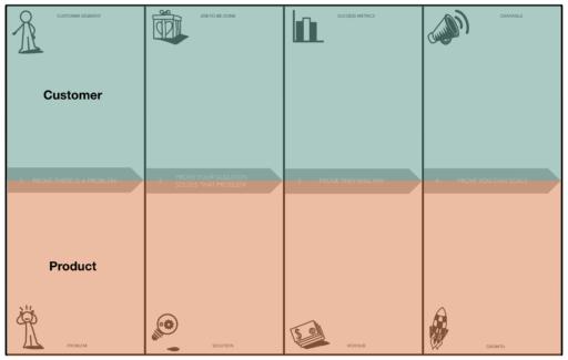 NEXT Canvas - Customer vs Product