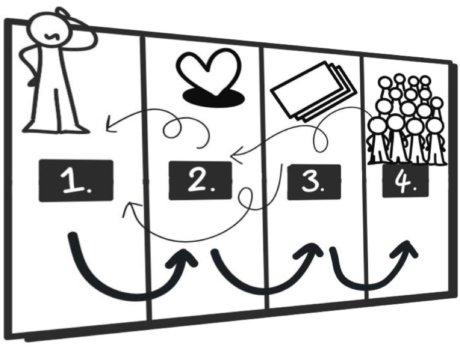 Product life cycle framework example