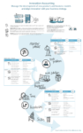 Innovation Accounting Infographic