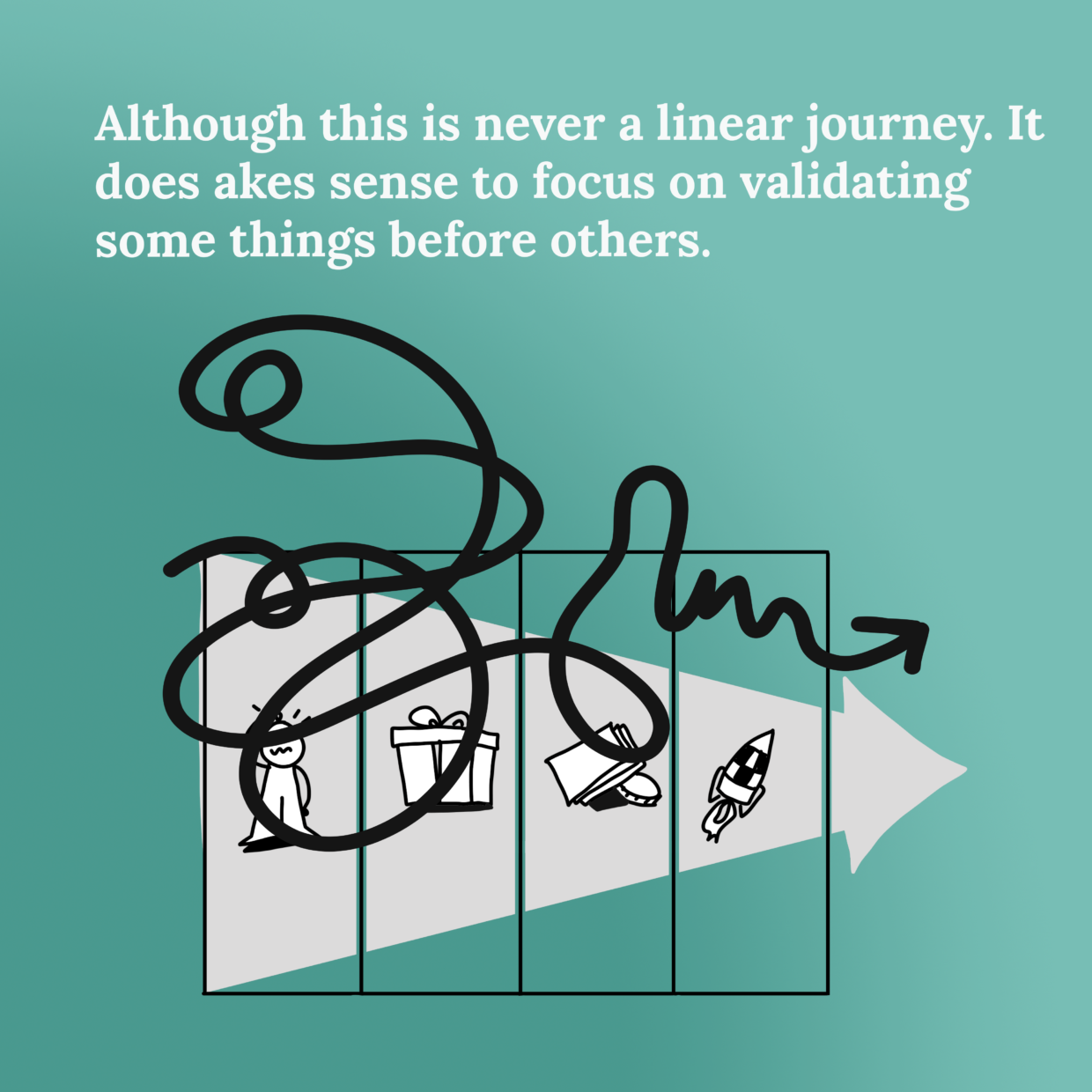 The logical hierarchical steps in validating a new business model