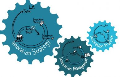 The three Build Measure Learns loops of an innovation ecosystem