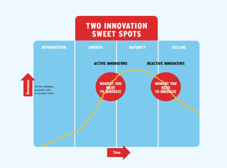 The innovation sweet spots during the product life cycle.