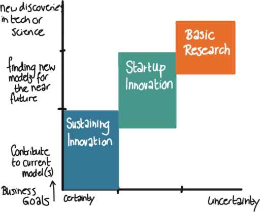 Innovation Management Matrix