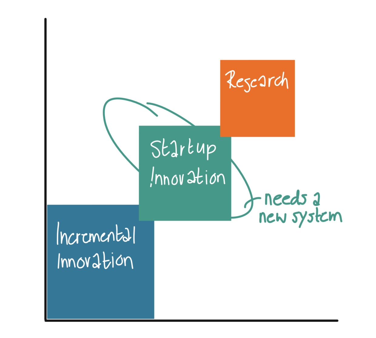 Incremental innovation versus Disruptive innovation. Since the business goals are different, we need a different way of managing as well.